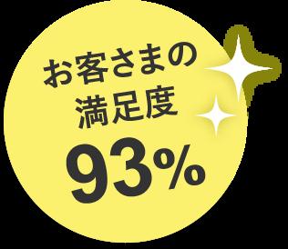 お客さまの満足度93%